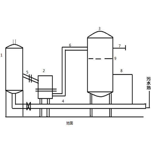 Three phase separation automatic liquid discharge skid